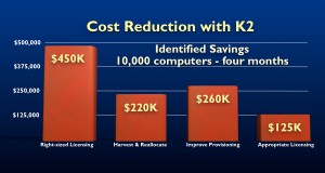 Software Asset Management - Cost Reduction