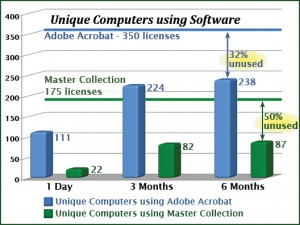 Software cost reduction