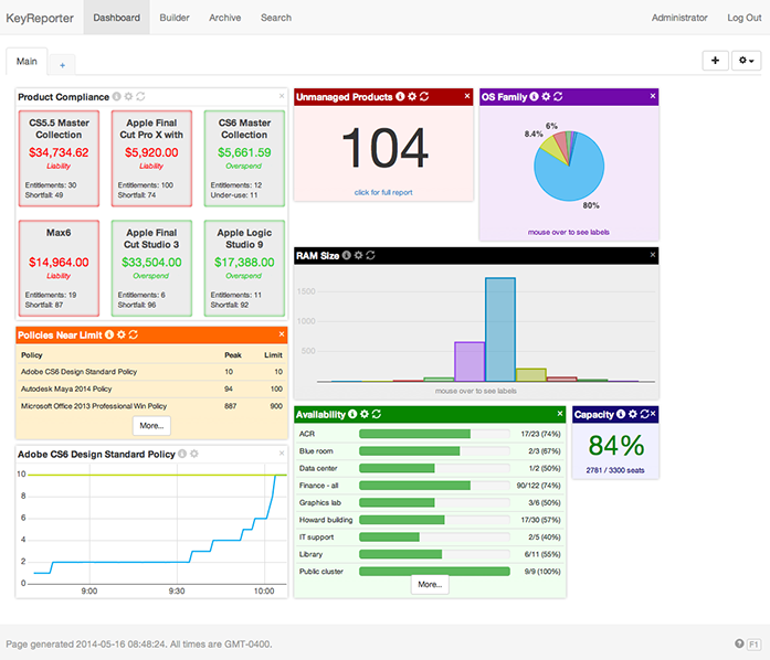 Example of a custom dashboard configuration