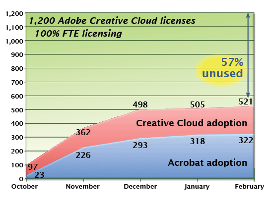 Adobe Creative Cloud Adoption