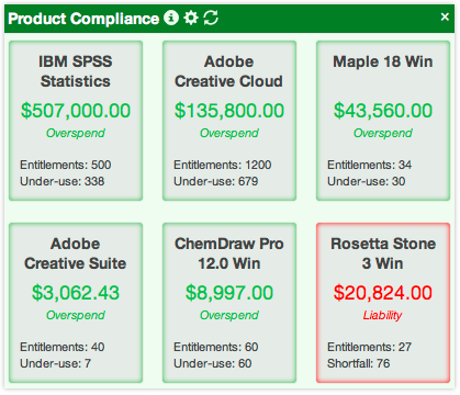 Compliance Widget in K2 dashboard showing Overspend and Liability