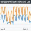Compare Utilization