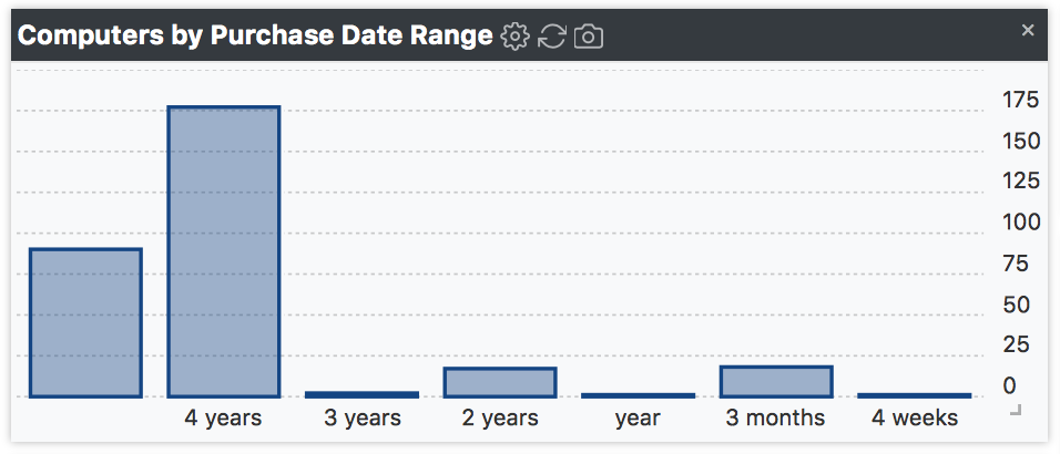 Purchase Date Range